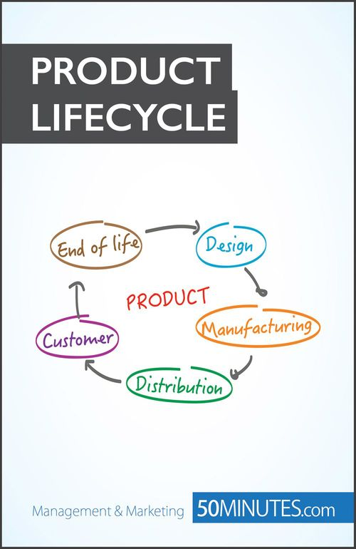 50MINUTES.COM The Competitive Power of the Product Lifecycle